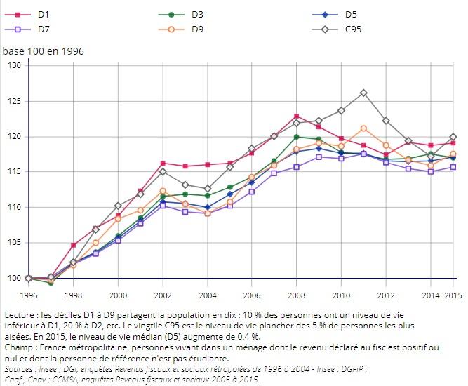 graphique évolution quantiles D1 à D9 et C95, base 100 en 1996