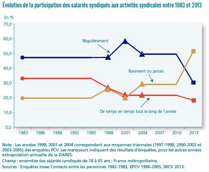 graphique Dares évolution de la participation des salariés syndiqués