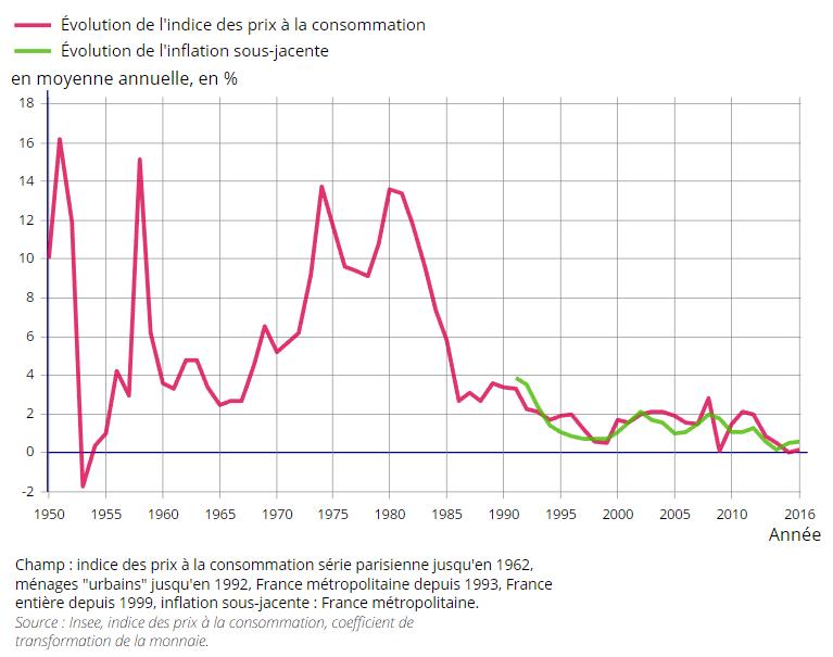 graphique évolution des prix à la consommation en France de 1950 à 2016