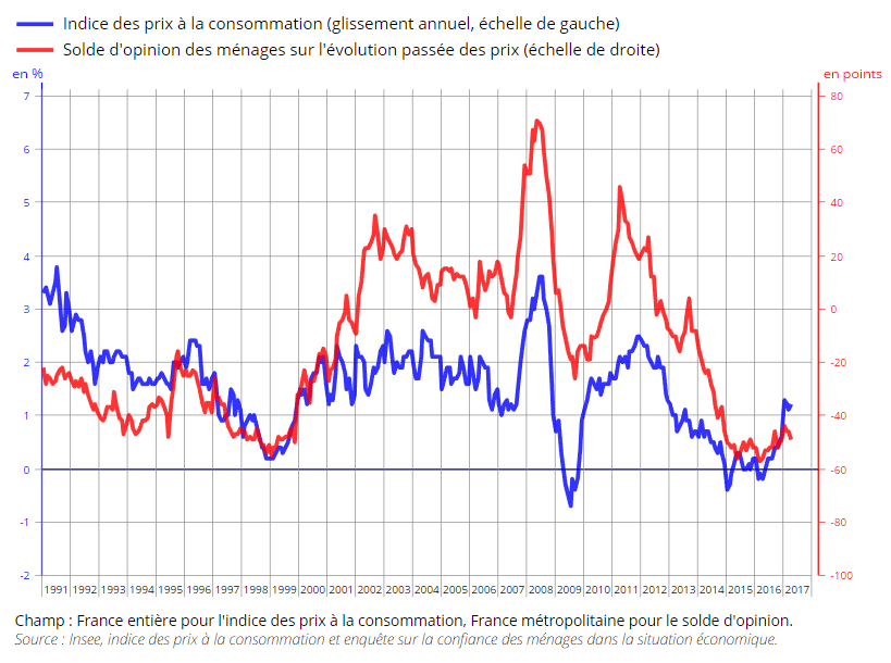 graphique évolution inflation réelle et inflation perçue 1991-2017