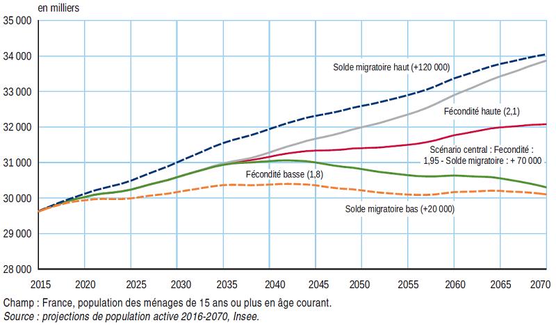 graphique projection de la population active française