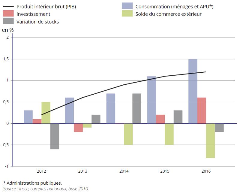 graphique évolution du PIB en volume en France et contributions à cette évolution