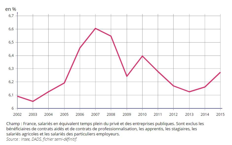 Les Salaires En France Insee Octobre 2017 Sciences Economiques