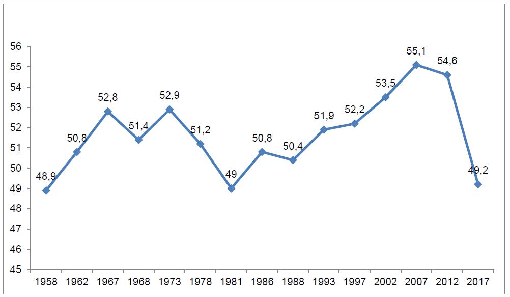 graphique évolution âge moyen des députés français depuis 1958