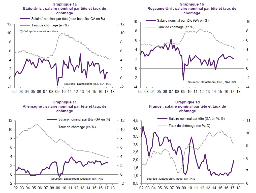 graphique évolution taux de chômage et salaire par tête depuis 2002 pour 4 pays