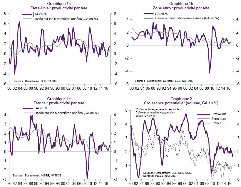 graphique évolutions productivité/tête et croissance potentielle (EU, ZE, France)