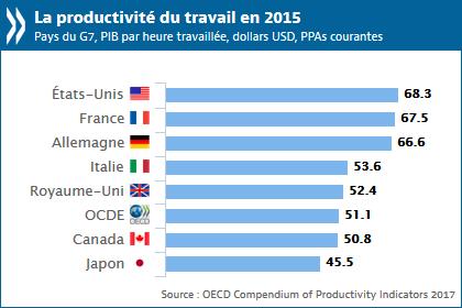 graphique productivités du travail 2015 pays du G7