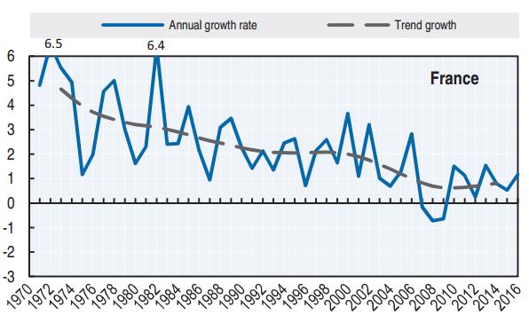 graphique évolution de la productivité du travail France 1970-2016