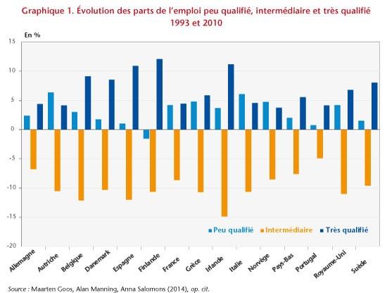 graphique évolution des parts de l'emploi peu qualifié, intermédiaire et très qualifié 1993-2010 (pour 16 pays européens)