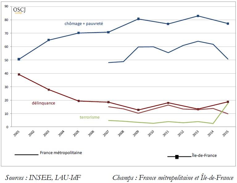 graphique évolution des préoccupations (chômage pauvreté, délinquance, terrorisme)