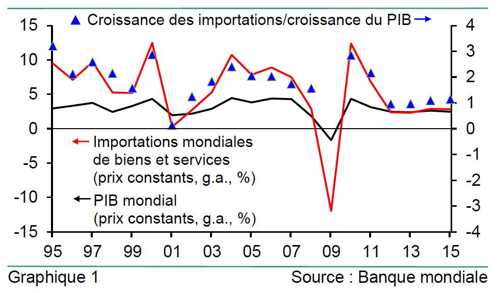 graphique croissance des importations/croissance du PIB 1995-2015