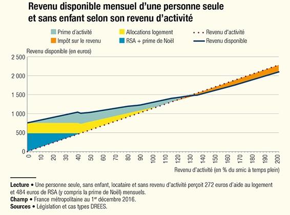 Redistribution Les Effets Des Prestations Sociales Sur Le Niveau
