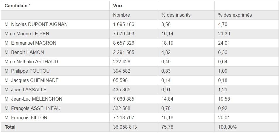 tableau des résultats du vote pour chaque candidat du premier tour des présidentielles 2017
