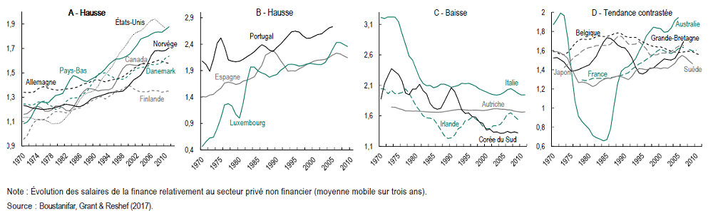 graphiques évolution des salaires dans la finance par groupes de pays