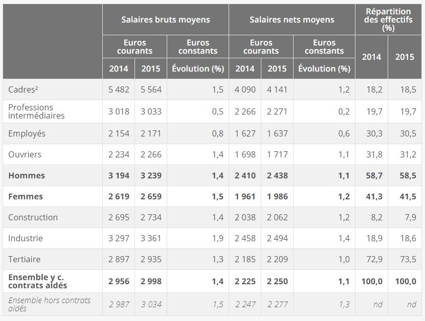 Tableau salaires mensuels bruts et nets et effectifs en % (en EQTP) 2014 et 2015
