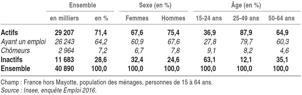 tableau des statuts d'activité de la population des ménages en France, selon le sexe et l'âge