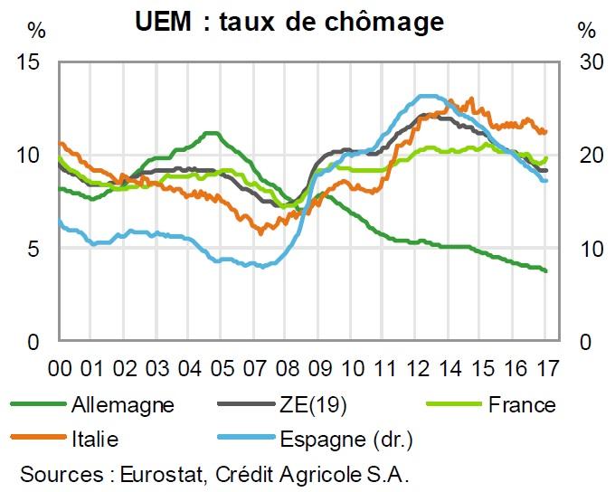 graphique évolution des taux de chômage dans l'UEM depuis 2000