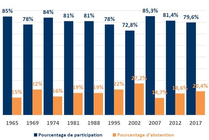 graphique taux de participation premier tour des présidentielles en France