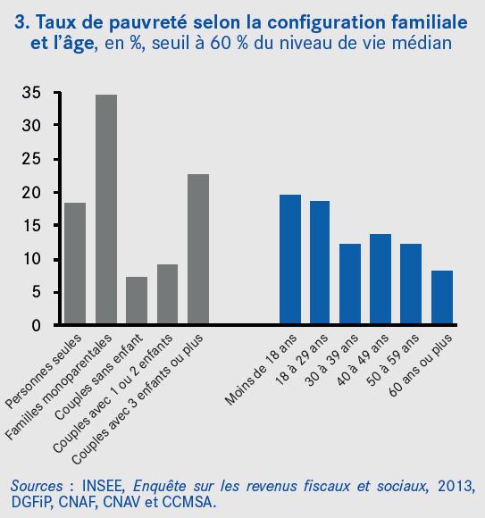 Graphique taux de pauvreté selon la configuration familiale et l'âge