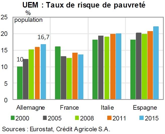 graphique évolution du taux de risque de pauvreté entre 2000 et 2015 (Allemagne, France, Italie, Espagne)