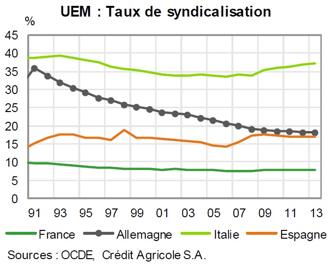 graphique évolution des taux de syndicalisation depuis 1991 (Allemagne, France, Italie, Espagne)