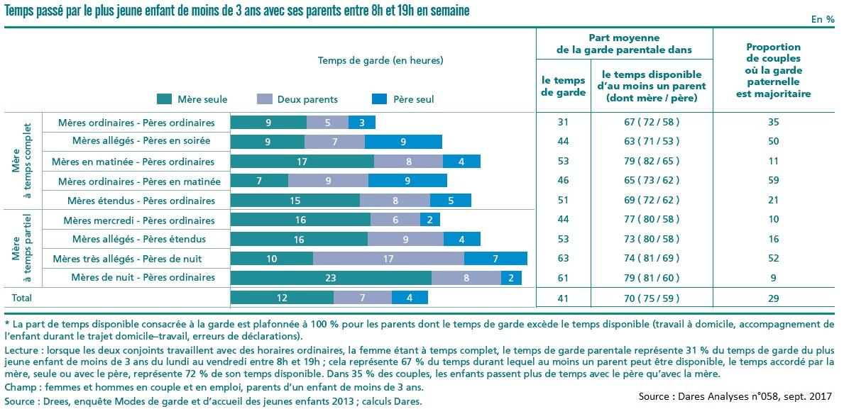 graphique Temps passé par le plus jeune enfant de moins de trois ans avec ses parents