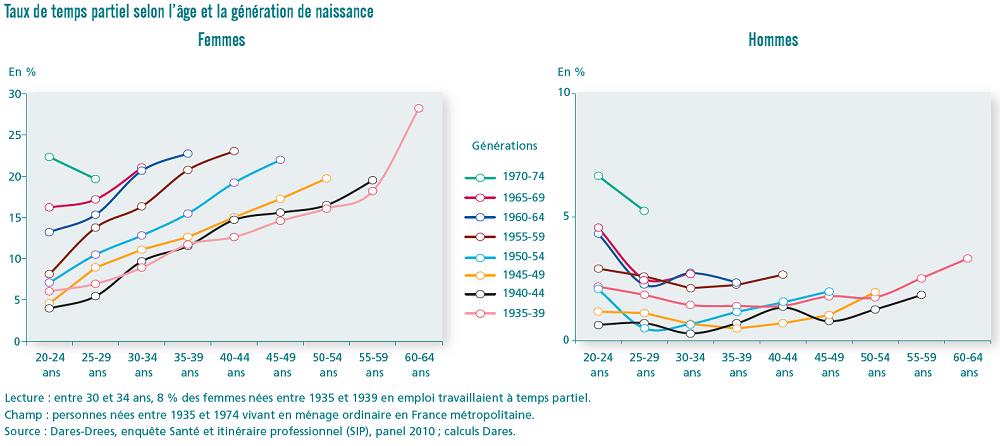 graphiques taux de temps partiel selon l'âge et la génération de naissance