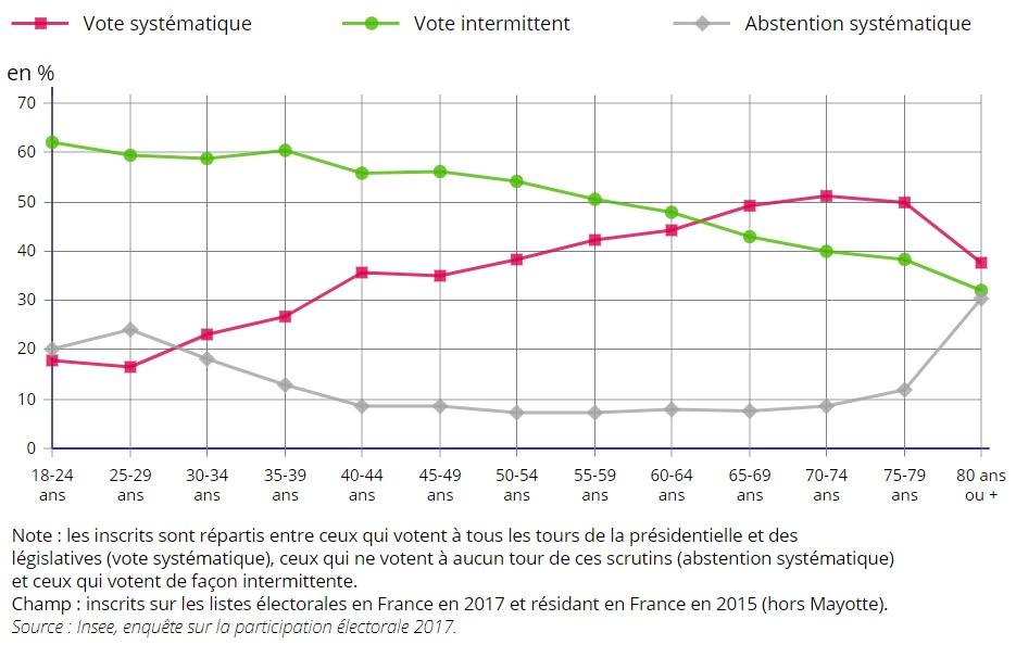 graphique parts vote systématique, intermittent, abstention systématique selon l'âge en 2017