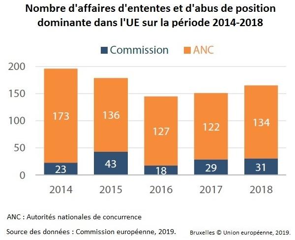 Nombre d'affaires d'ententes et d'abus de position dominante dans l'UE sur la période 2014-2018