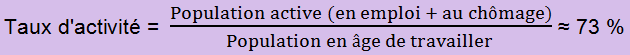 équation taux d'activité