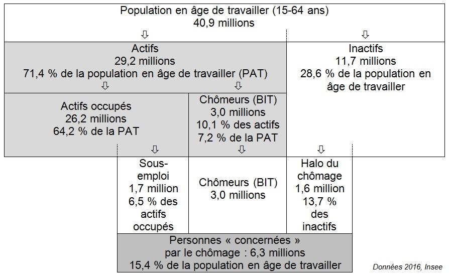 d6c11e24690 figure De la population en âge de travailler aux personnes concernées par le  chômage