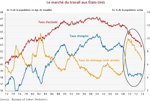 graphique Taux d'activité, taux d'emploi, taux de chômage Etats-Unis