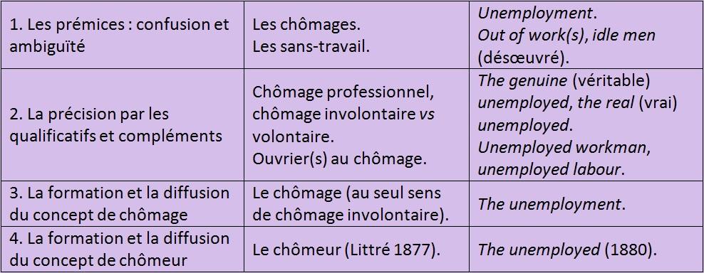 Chomage Breve Histoire D Un Concept Sciences Economiques Et Sociales