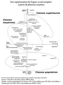 Figure : une représentation de l'espace social européen à partir de plusieurs enquêtes