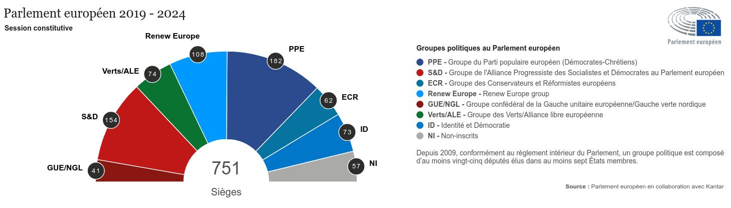 Graphique : Composition du Parlement européen 2019-2024