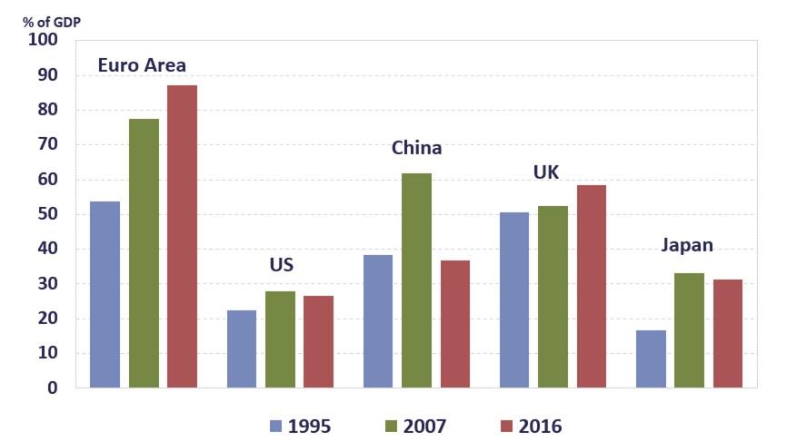 Graphique : Taux d'ouverture commerciale, (exportations + importations) / PIB (%)