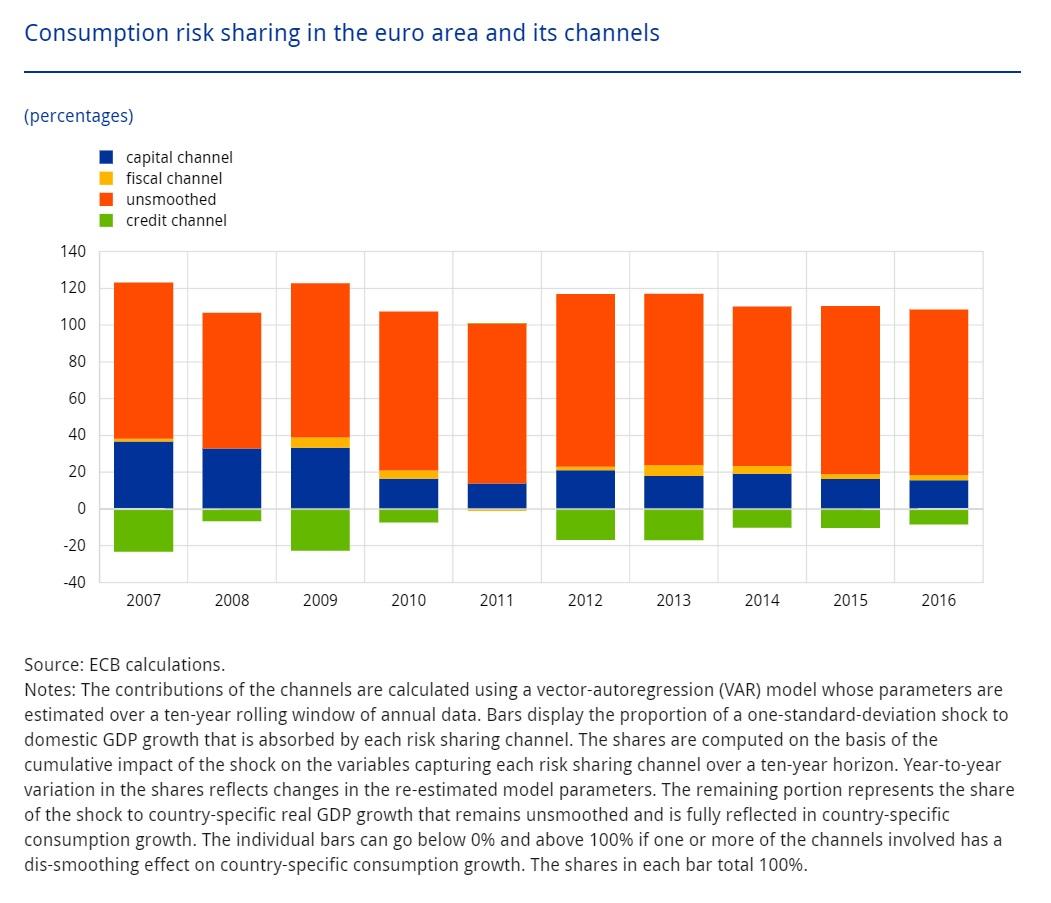 Graphique : Le partage des risques de consommation et ses canaux de transmission en zone euro