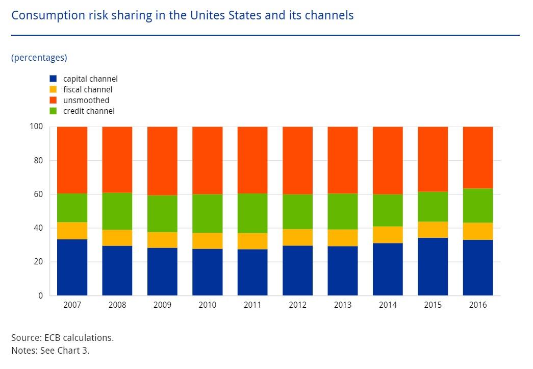 Graphique : Le partage des risques de consommation et ses canaux de transmission aux USA