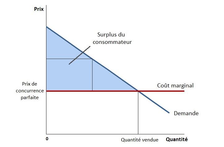 Graphique : Prix de concurrence parfaite et détermination du surplus total en concurrence parfaite