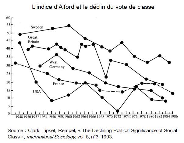 Graphique : évolution de l'indice d'Alford 1948-1986 dans plusieurs pays occidentaux