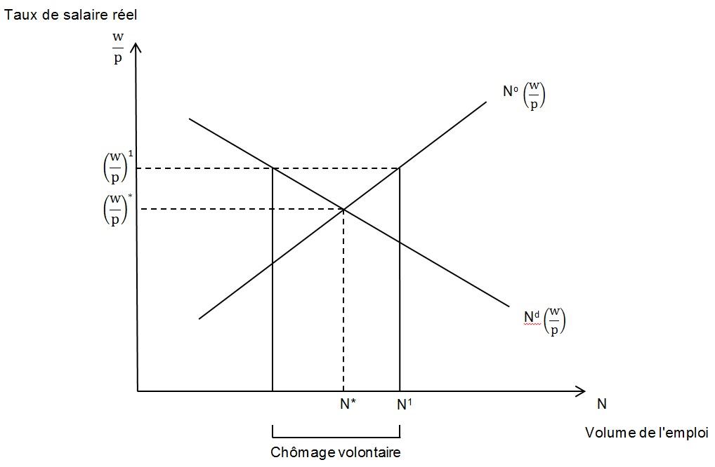 graphique courbes offre et demande de travail en fonction du taux de salaire réel