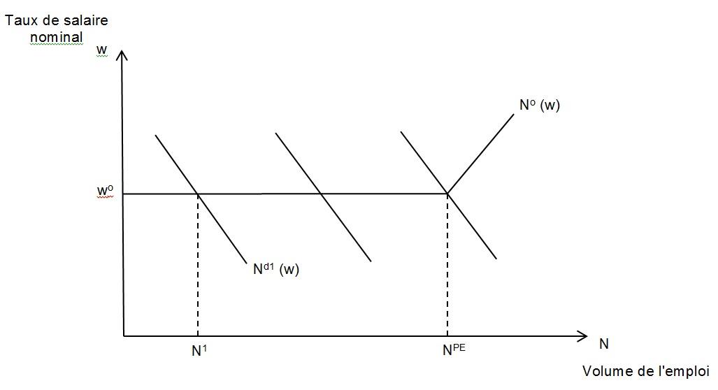 graphique volume de l'emploi en fonction du taux de salaire nominal