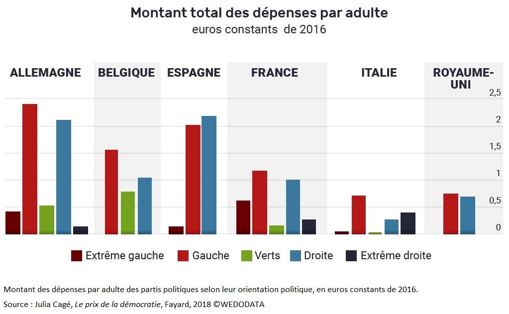 Graphique Montant des dépenses par adulte des partis politiques selon leur orientation politique, en euros constants de 2016