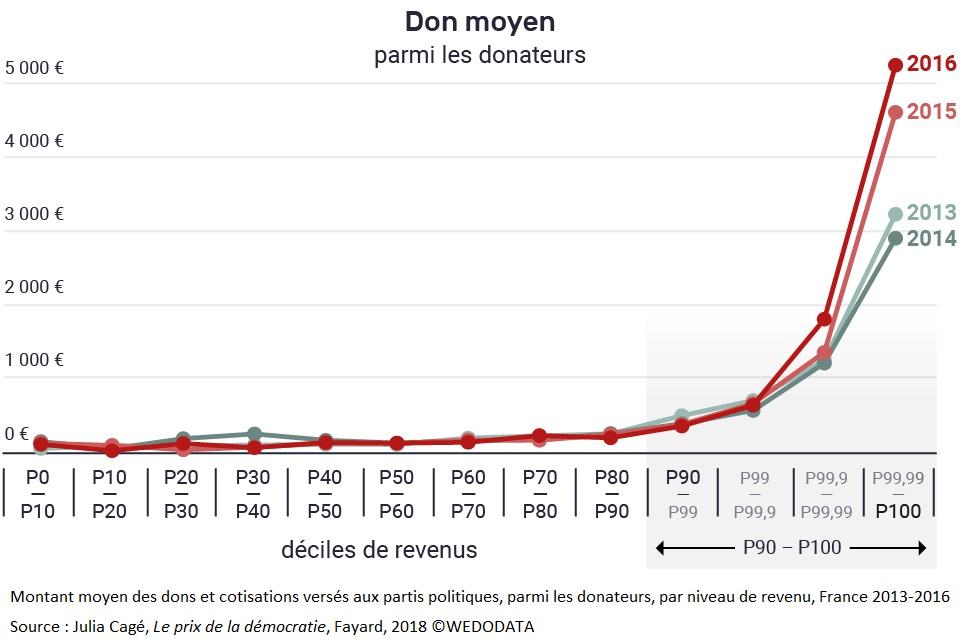 Graphique Montant moyen des dons et cotisations versés aux partis politiques, parmi les donateurs, par niveau de revenu, France 2013-2016