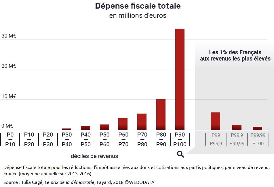 Graphique Dépense fiscale totale pour les réductions d'impôt associées aux dons et cotisations aux partis politiques, par niveau de revenu, France (moyenne annuelle sur 2013-2016)