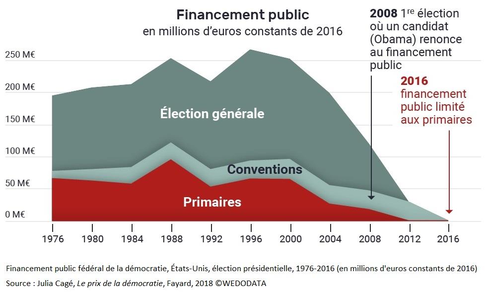 Graphique 4 Financement public fédéral de la démocratie, États-Unis, élection présidentielle, 1976-2016 (en millions d'euros constants de 2016)