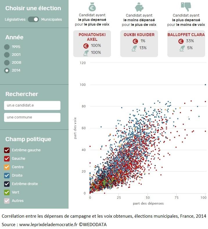 Graphique Corrélation entre les dépenses de campagne et les voix obtenues aux élections municipales de 2014 en France