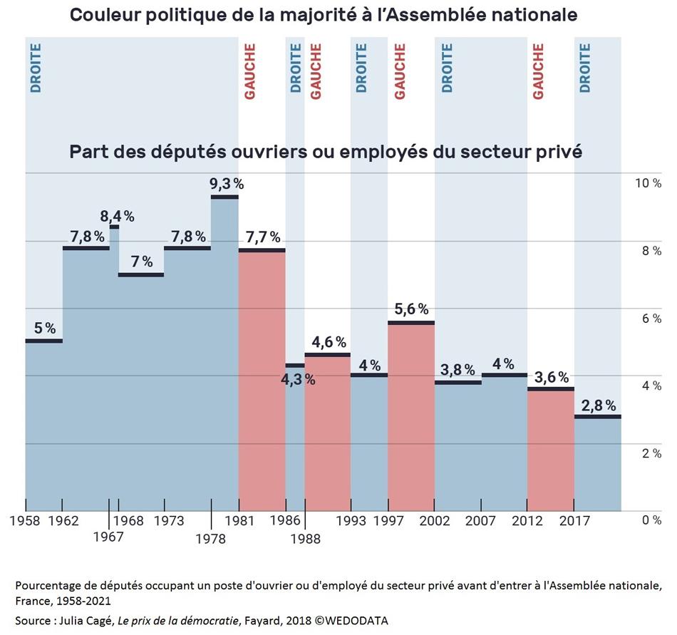 Graphique Pourcentage de députés occupant un poste d'ouvrier ou d'employé du secteur privé avant d'entrer à l'Assemblée nationale en France, 1958-2021