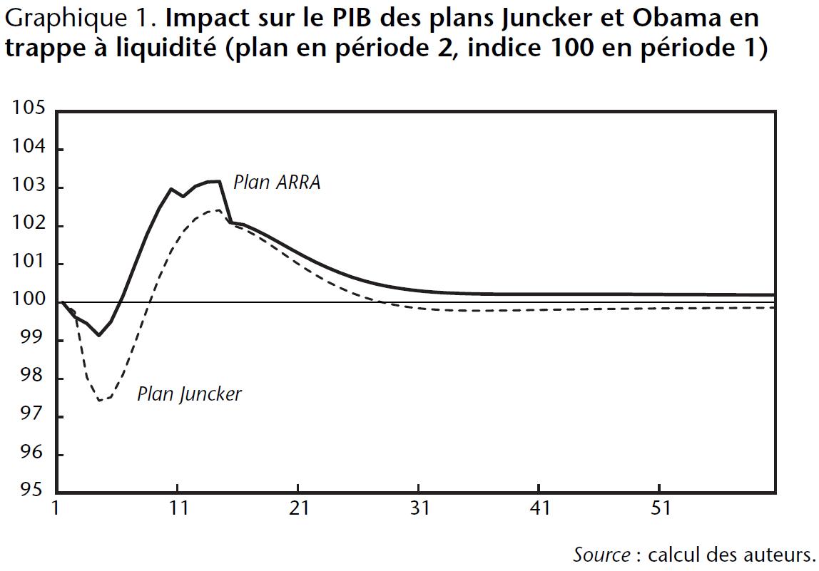 Graphique 1. Impact sur le PIB des plans Juncker et Obama en trappe à liquidité