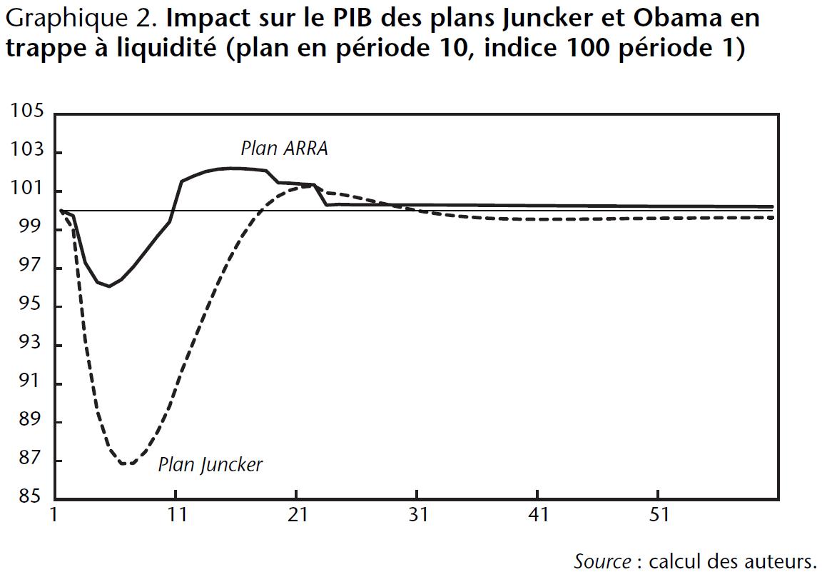 Graphique 2. Impact sur le PIB des plans Juncker et Obama en trappe à liquidité
